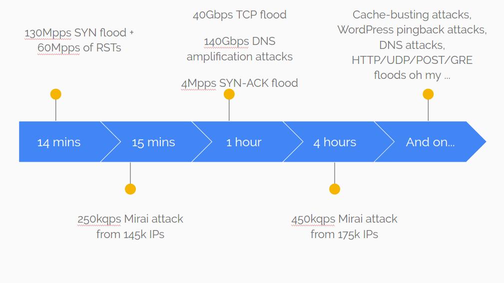 krebs_attacks.png