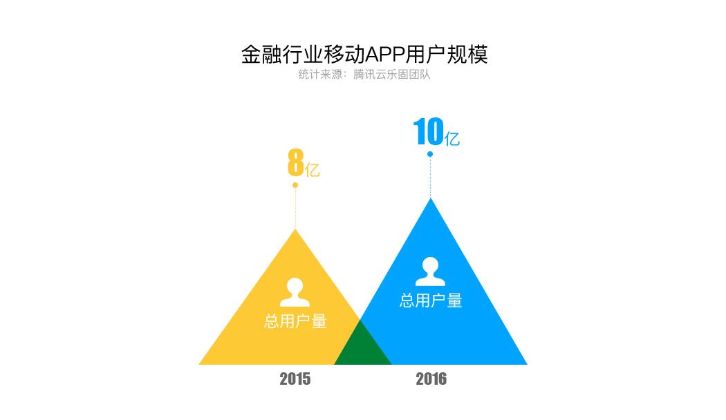 金融行业移动APP用户规模- 1.jpg