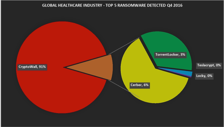 global healthcare threat telemetry 2-勒索软件.png