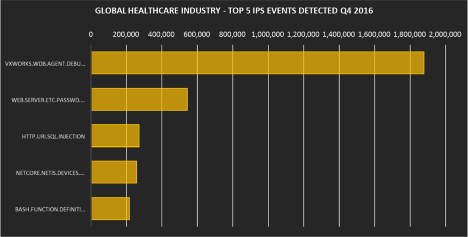 global healthcare threat telemetry 4-IPS事件.png
