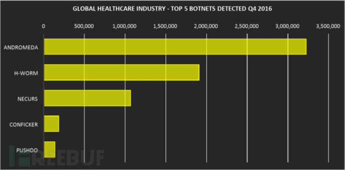 global healthcare threat telemetry 5-僵尸.png