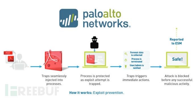 【企业研究报告】新一代防火墙的撕X大戏:Palo Alto Networks安全公司全解读