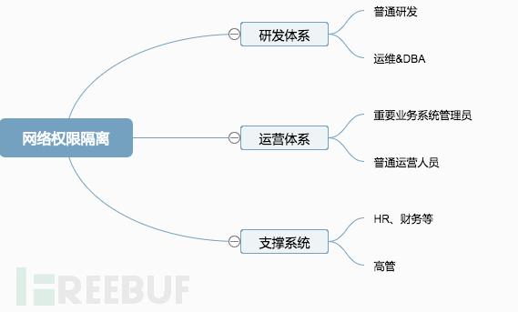 网络权限隔离 (1).png