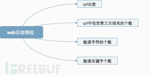 web日志特征.png