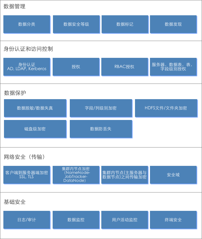 大数据平台安全框架.png