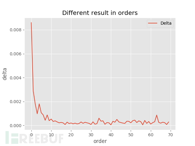Different result in orders_month.png