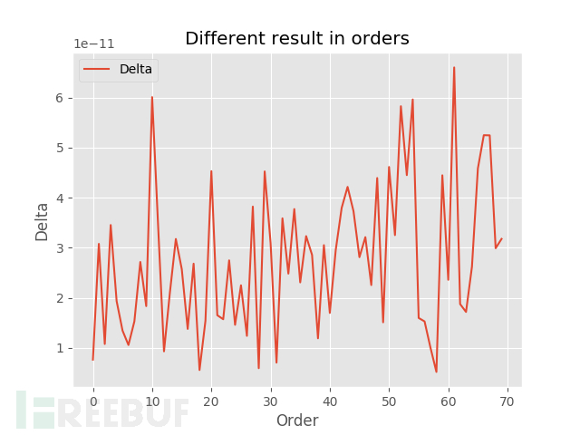 Different result in orders_season.png