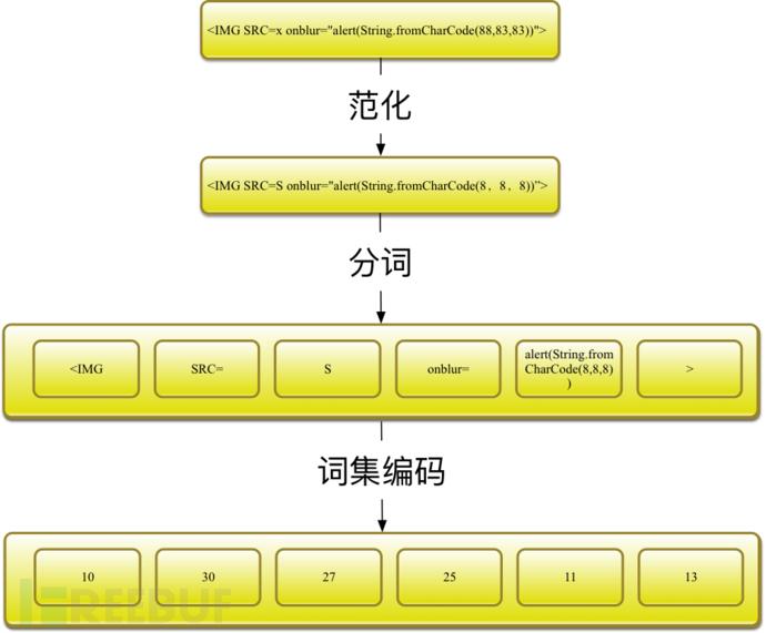 词集模型处理流程.png