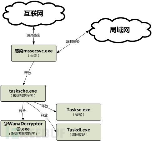 WannaCry蠕虫详细分析