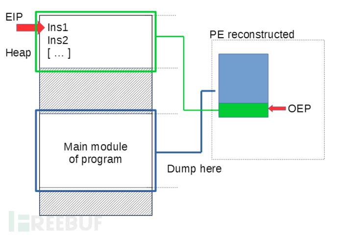 PinDemonium通用动态脱壳工具