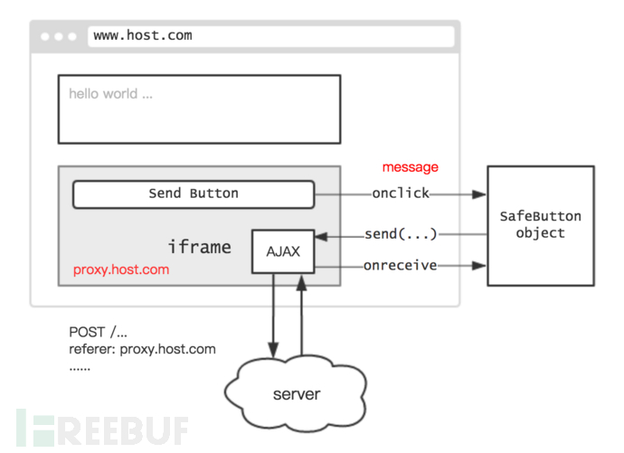 如何保护网页按钮不被XSS自动点击