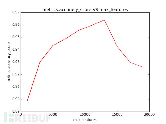 词袋最大特征数对模型结果的影响.png