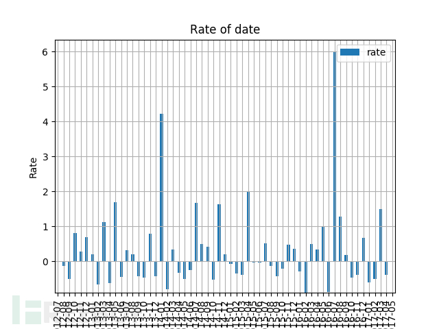 rate of date.png