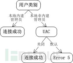 NetUse命令在渗透测试中的连接条件测试