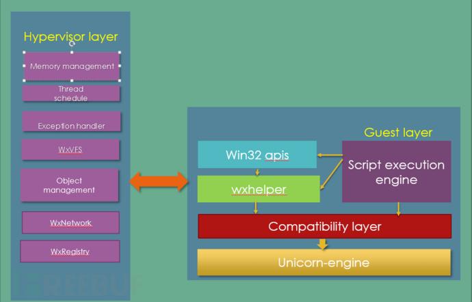 基于unicorn-engine的虚拟机的实现(WxSpectre)