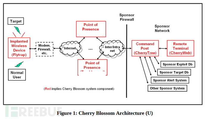 CherryBlossom-architecture.png