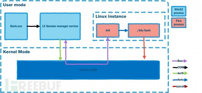 LXSS-diagram-1024x472.jpg