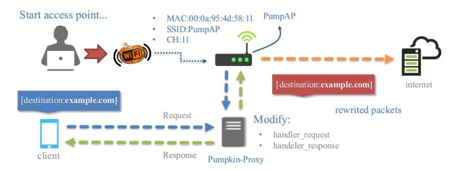 无线渗透测试框架WiFi-Pumpkin实战教程
