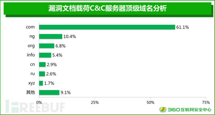 漏洞文档载荷C&C服务器顶级域名分析.png