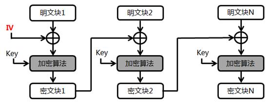 CBC分组模式.png