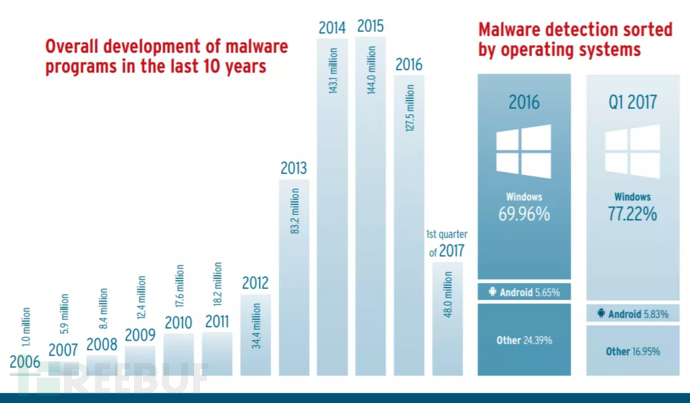 恶意程序数量减少,但攻击质量变得越来越高