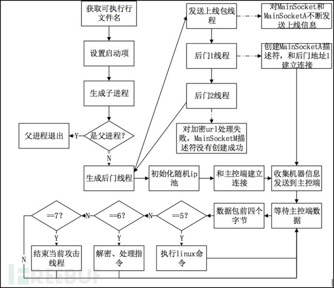 木马执行流程