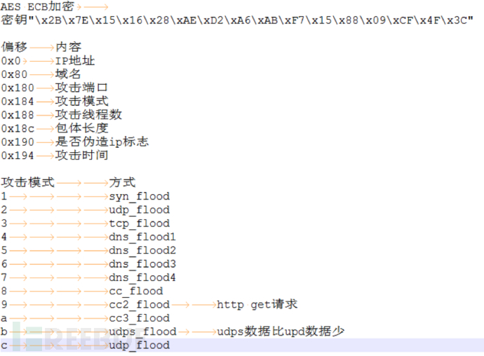 DDoS 攻击任务的配置数据格式