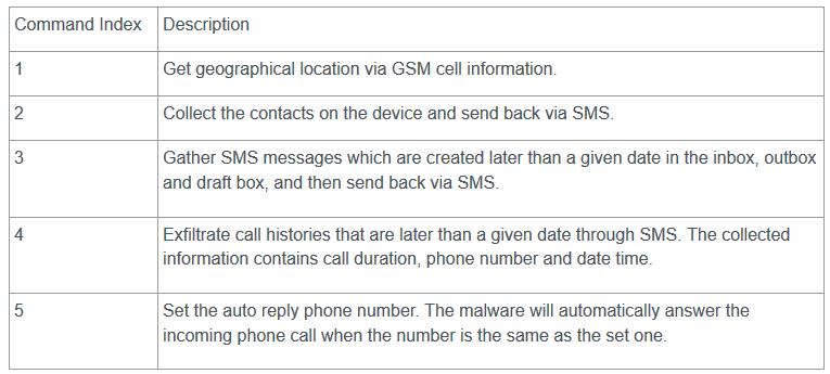 短信命令.png