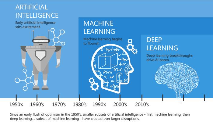 人工智能 机器学习 深度学习 .png