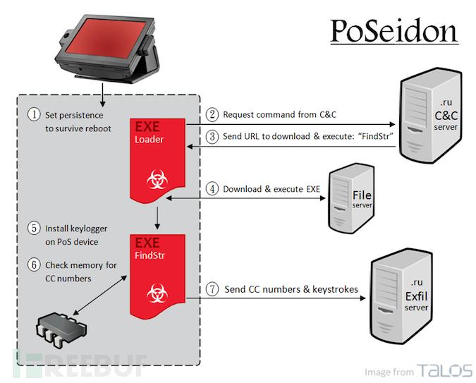 PoSeidon 恶意软件 攻击 .png