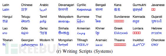 writing script 语言