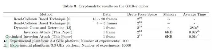 GMR-2的安全问题