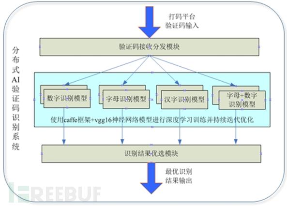 分布式AI验证码识别系统简易流程介绍