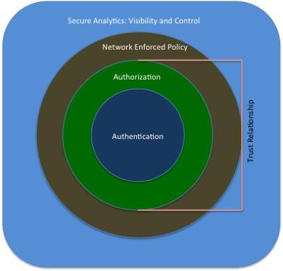 物联网防护框架