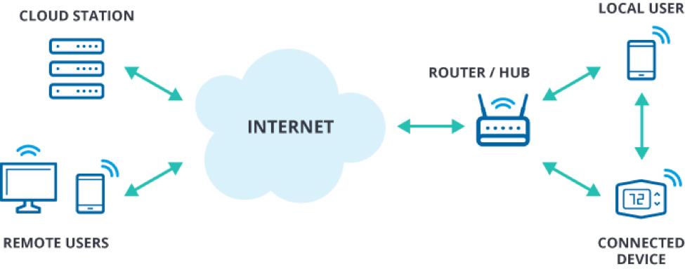 物联网安全评估 模型