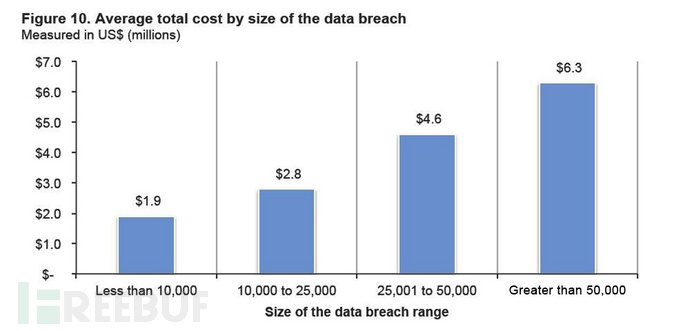 全球数据泄露成本