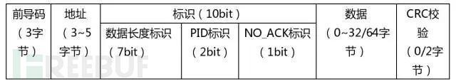 XN297L的数据报格式