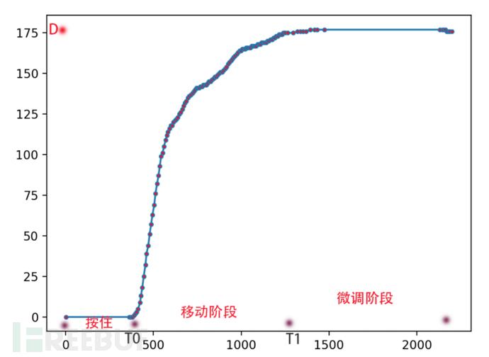 一个函数破解geetest滑动验证码