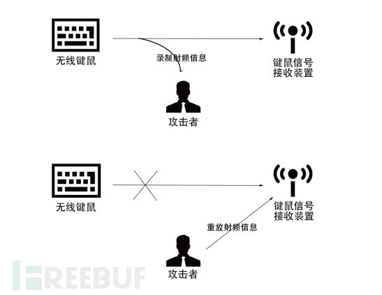 对无线键鼠进行重放攻击的流程演示