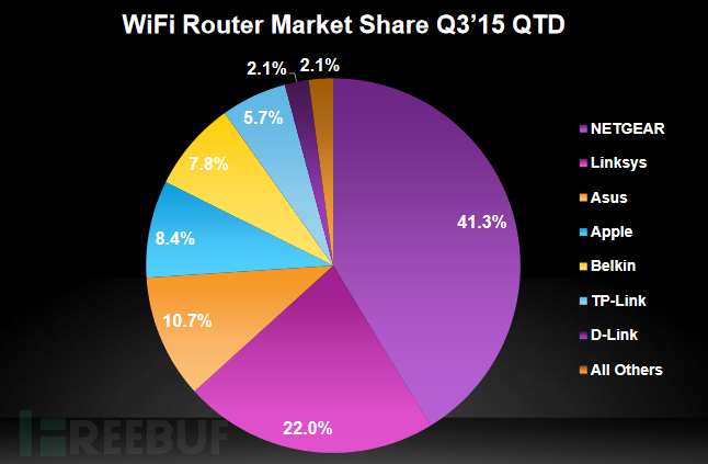 WiFi router share.png