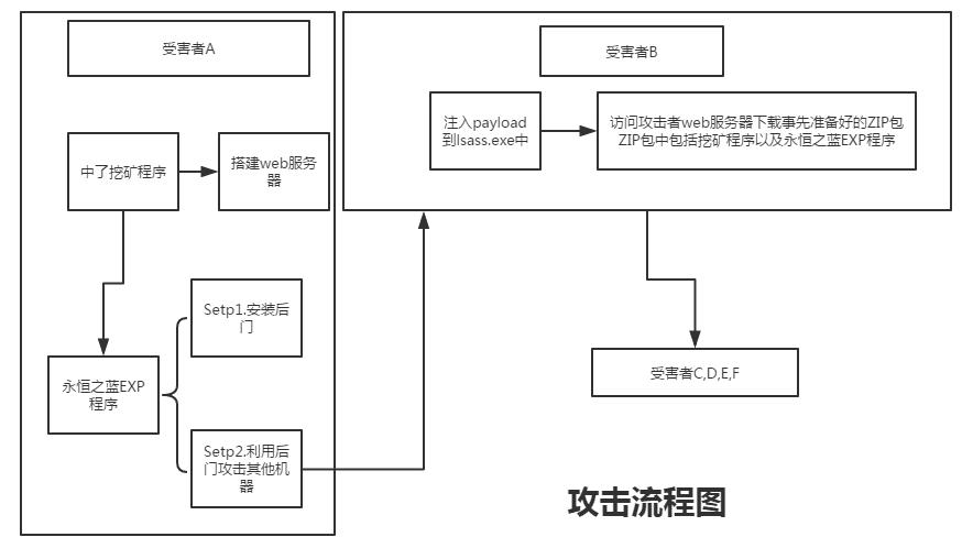 攻击流程图