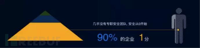 90% 的 1分企业