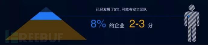 8% 的 2-3 分企业