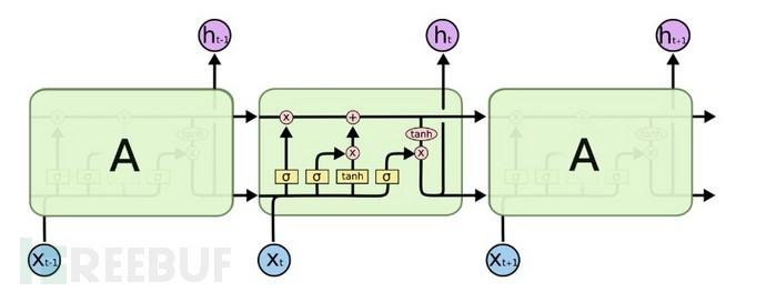循环神经网络