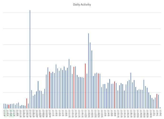 朝鲜访问互联网时间段统计