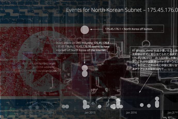 朝鲜网络图