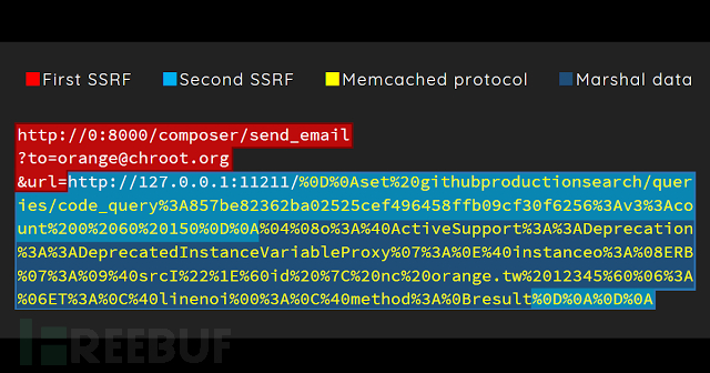 挖洞经验 | 看我如何综合利用4个漏洞实现GitHub Enterprise 远程代码执行