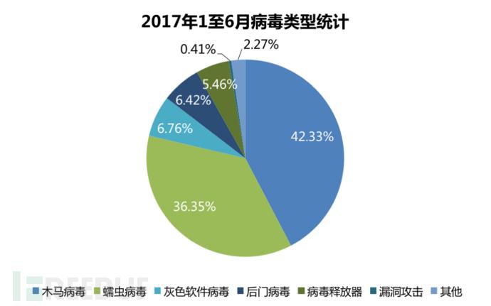 2017年1至6月 病毒类型统计