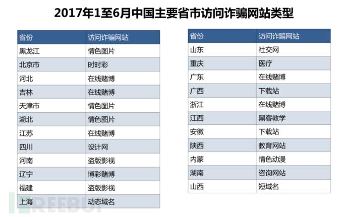 2017年1至6月中国主要省市访问诈骗网站类型