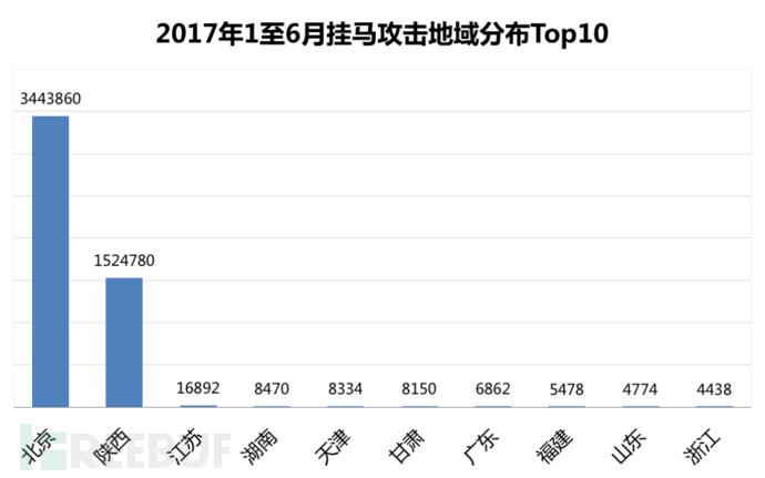 2017年1至6月中国挂马网站概述